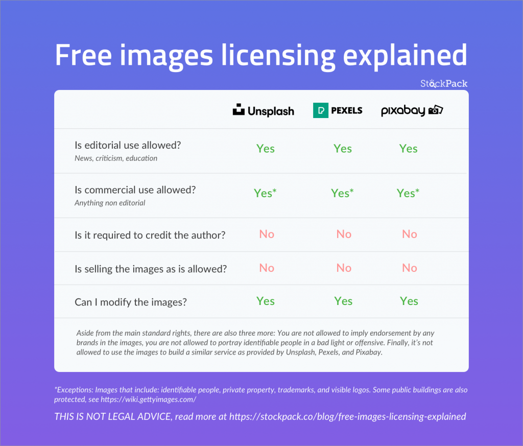 Free images licensing explained